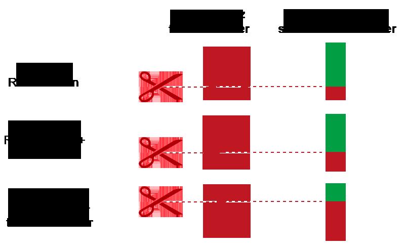Auswirkungen von teuren Vermittlern