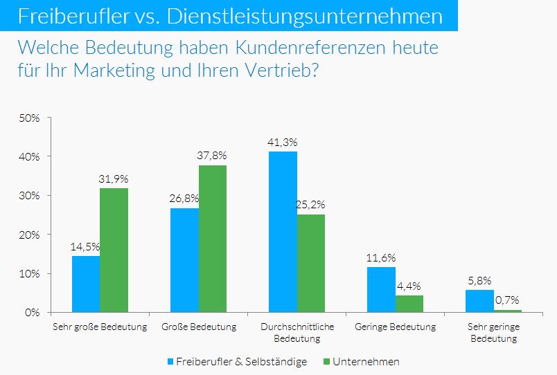 4freelance - Bedeutung Kundenreferenzen für Marketing und Vertrieb 00
