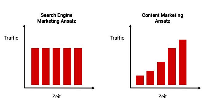 Contentmarketing vs SEM